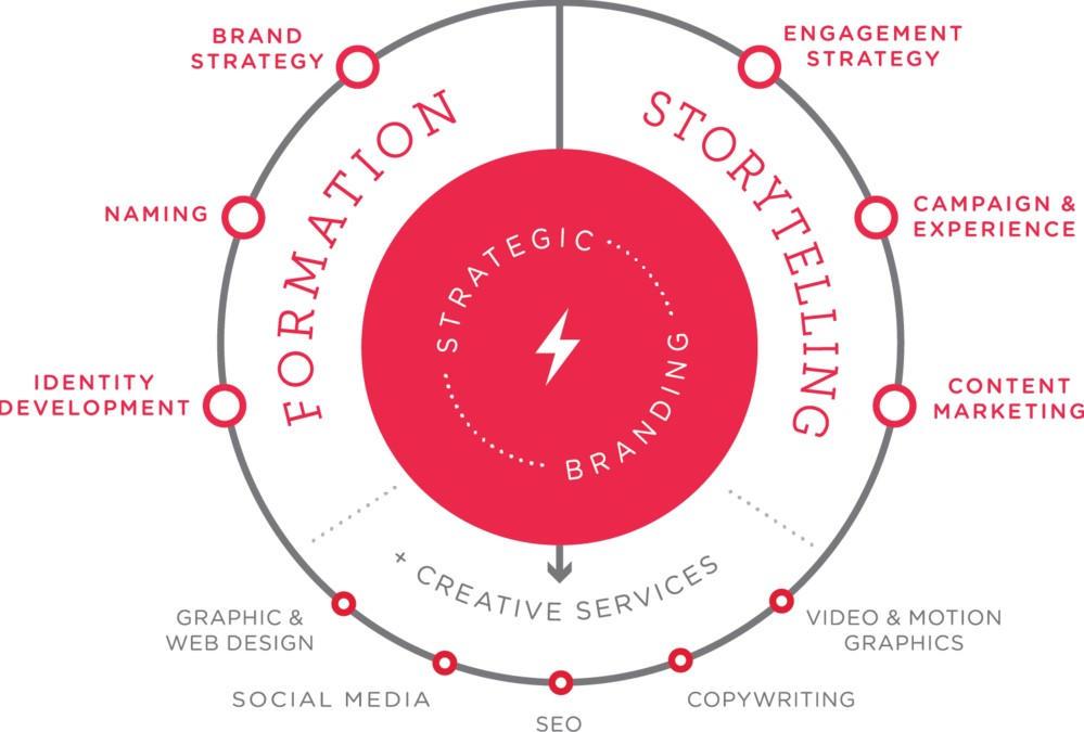 241eb79db207 Οι πελάτες σας επομένως όταν εφαρμόσετε στρατηγική branding θέλουν να  κρατάτε την υπόσχεσή σας